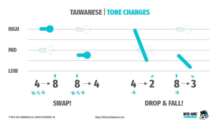 Tone Changes - Rule 3